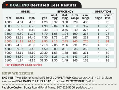 V25R Test results